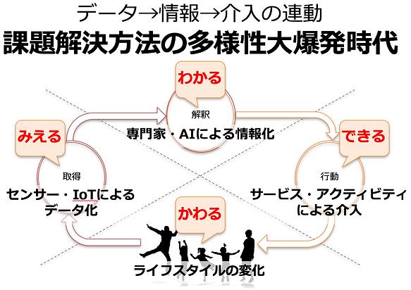 データ、情報、介入のロボティクスシステム図