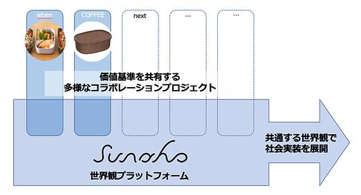 sunaho_platform4.png