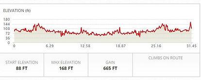 Schuylkill River Relay 50K Course elevation.jpg