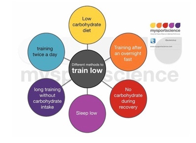 Blog 5: Weight Loss Vs Performance (3 of 3): Train low isn't a magic pathway to weight loss...