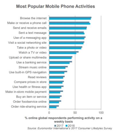 Las actividades más populares con el uso del teléfono