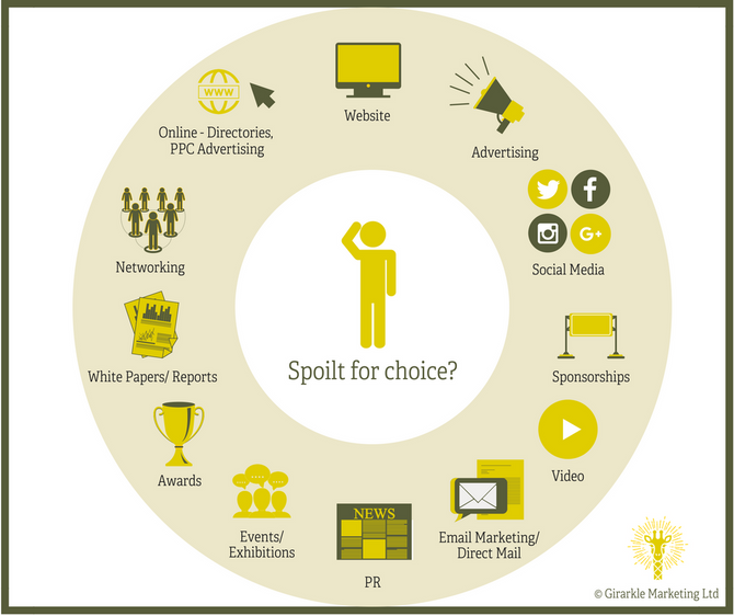 The Modern Marketing Menu - Confused and spoilt for choice?