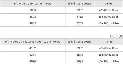 pq136-table.jpg