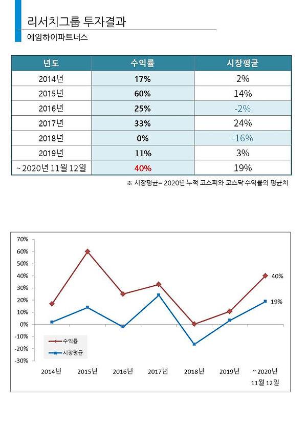 투자수익률_20201112.jpg