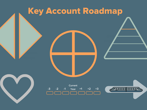Introductie Key Account Roadmap