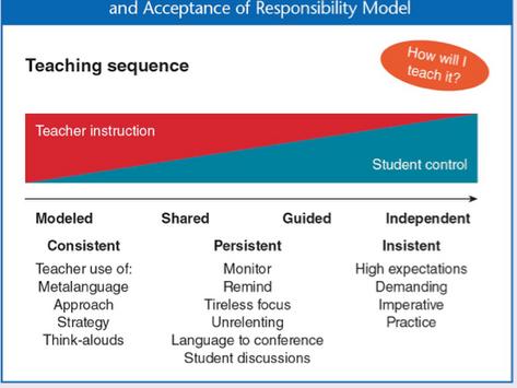 Six High Impact Instructional Approaches - Part 3
