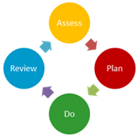 Assess Plan Do Review image.png