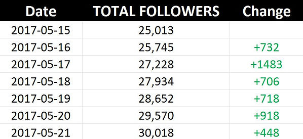 Stat fake followers bought 1.JPG