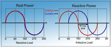 real-versus-reactive-power-waveform-320.