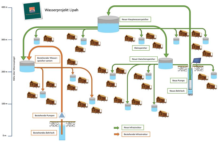 Wasserprojekt Graphik.png