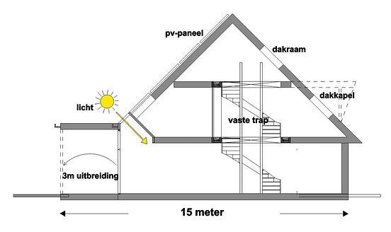De Ideale Woning | Ecowijk De Kiem | Arnhem