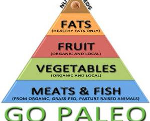Is Paleo Right For You?