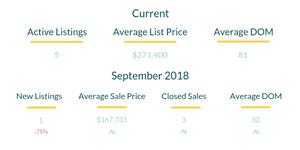 Addison County Condo Market Stats