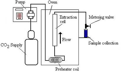 Supercritical CO2, Supercritical Fluid, Extration, Carbon Dioxide, Schematic