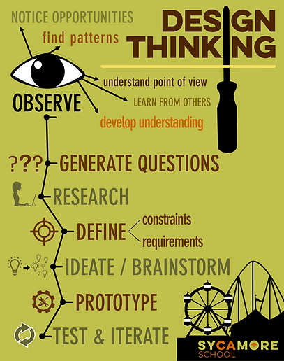 NEW TOOLKITS (DESIGN THINKING).png