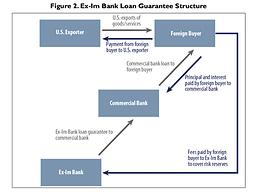 Loan guarantee exim bank.png