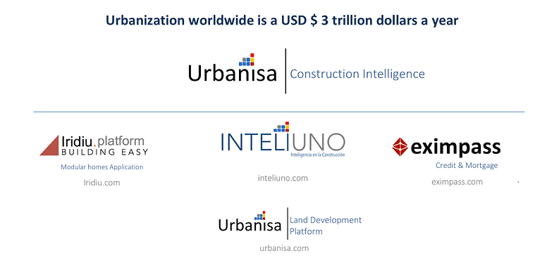 urbanisa intelligence group of logos .pn