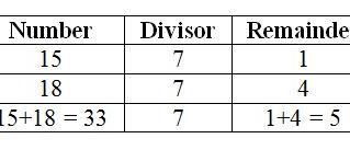 Modular Arithmetic (Congruent Modulo n)