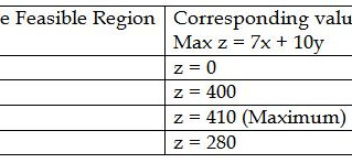 What is Optimal Feasible Region in solving LPP, and how to solve an LPP having feasible region in th