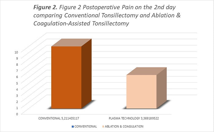 Figure 2 Postoperative Pain on the 2nd d