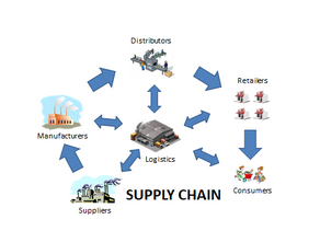 SCPCP Module Introduction #2: Supply Chain Solutioning