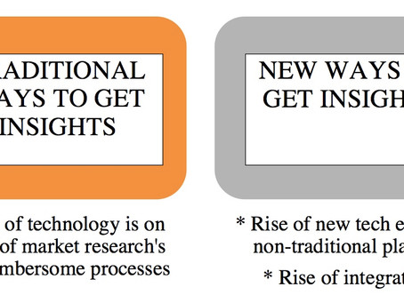 IMPACT OF TECHNOLOGY ON MARKET RESEARCH