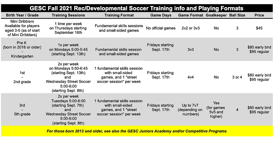 GESC Program charts and info graphics for the website - GESC Rec Format chart fall 2021-2.