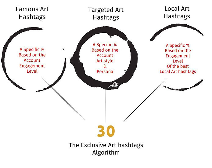 art hashtags algorithm