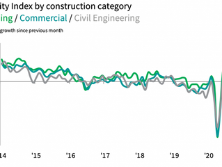 UK construction activity sharply rises in September