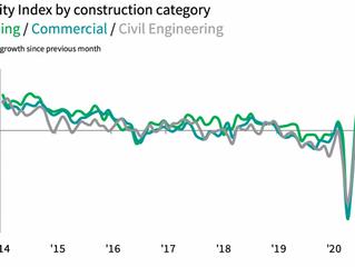 UK construction activity sharply rises in September