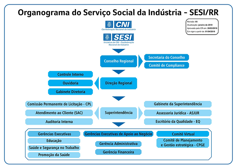 Organog SESI 2019..png