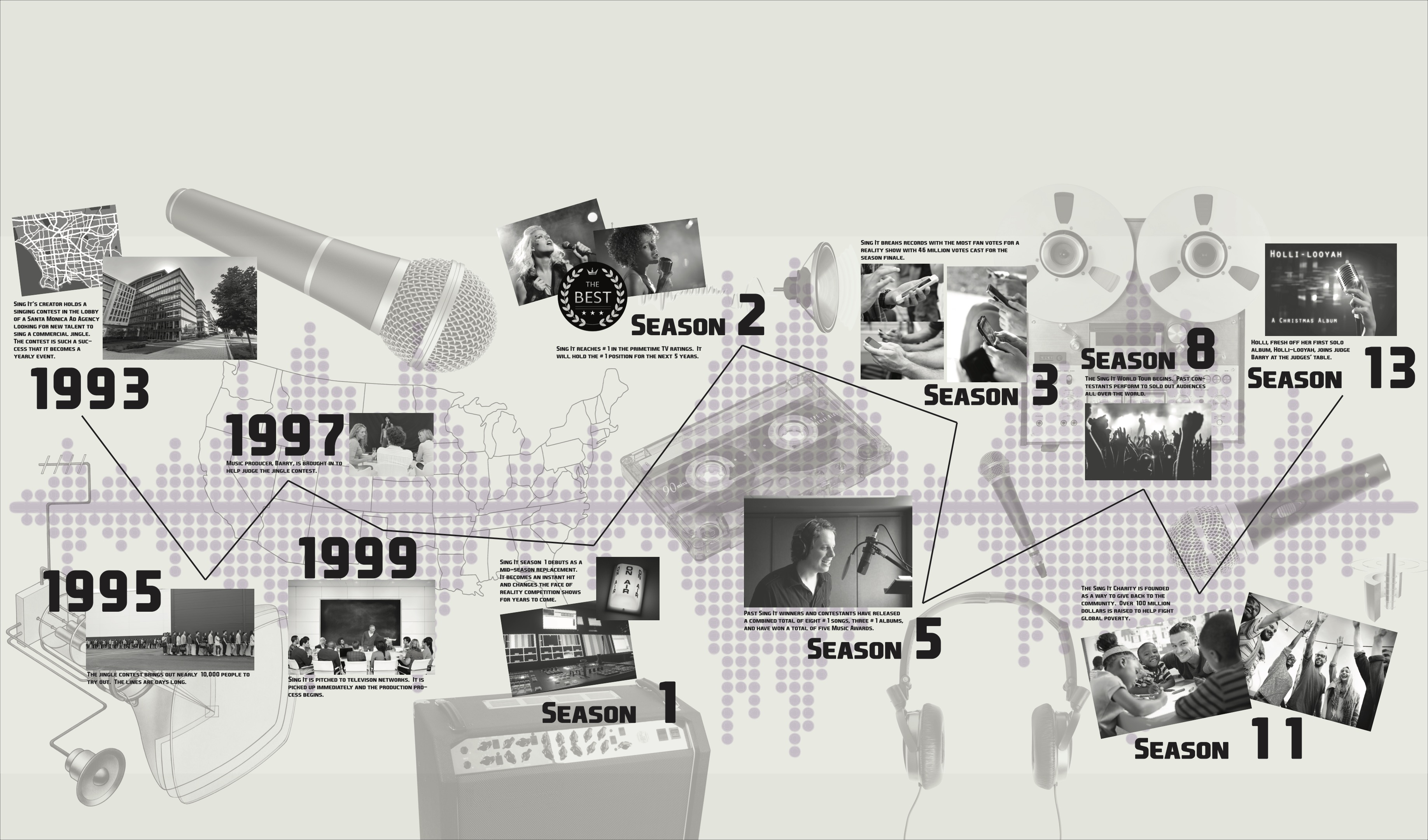 Sing It! Timeline Wall