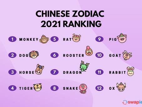 Best Zodiac Luck in 2021