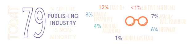Today 79% of the publishing industry is non-minority