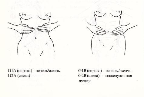Рейки – Самоздоровление. Положения на передней части тела