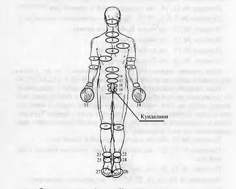 Рейки – Схема наложения рук при выравнивании чакр