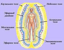 Семислойная система аурического тела