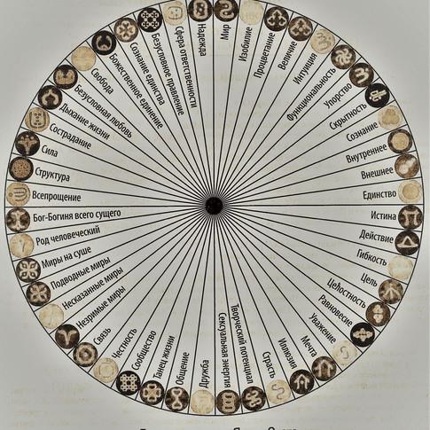 Диаграмма тонов Языка Света