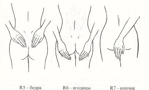 Рейки – Самоздоровление. Положения на задней части тела