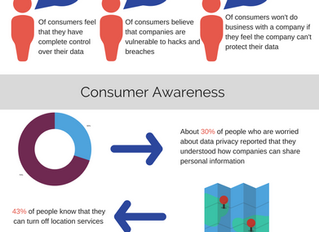 How do customers feel about sharing their data?