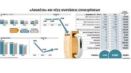 Εκτοξεύθηκαν κατά 78,08% τα «λουκέτα» επιχειρήσεων το α΄ τρίμηνο φέτος
