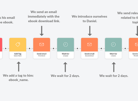 How Many Emails Should I Have In My Autoresponder Sequence?