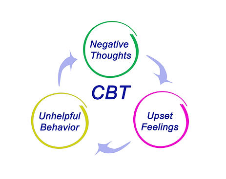 Cognitive behaviour therapy CBT ReThink Therapy Llandudno
