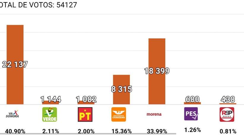 Sí hubo anomalías en la mayoría de los paquetes electorales por la alcaldía de Hermosillo: CME