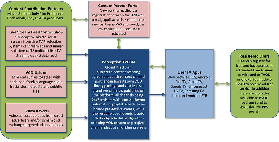 High View Content Flow Integration Architecture.png