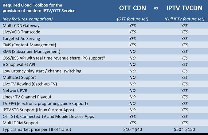 OTT CDN vs IPTV TVCDN.png