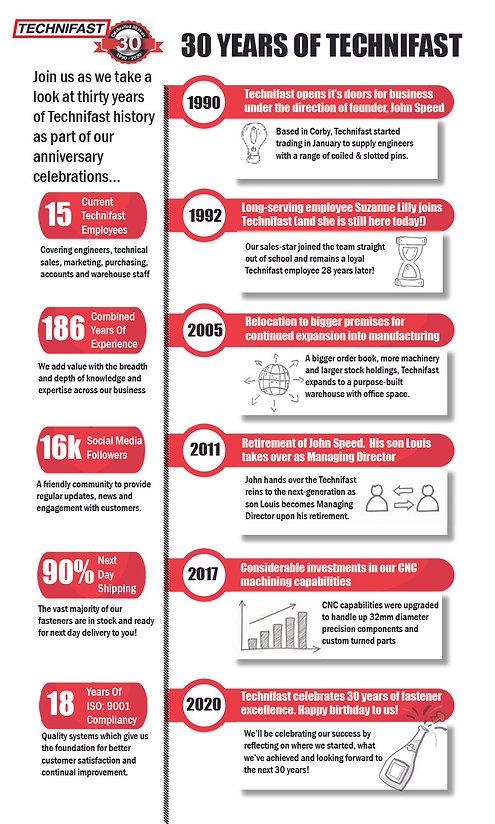 Technifast 30th Anniversary Timeline