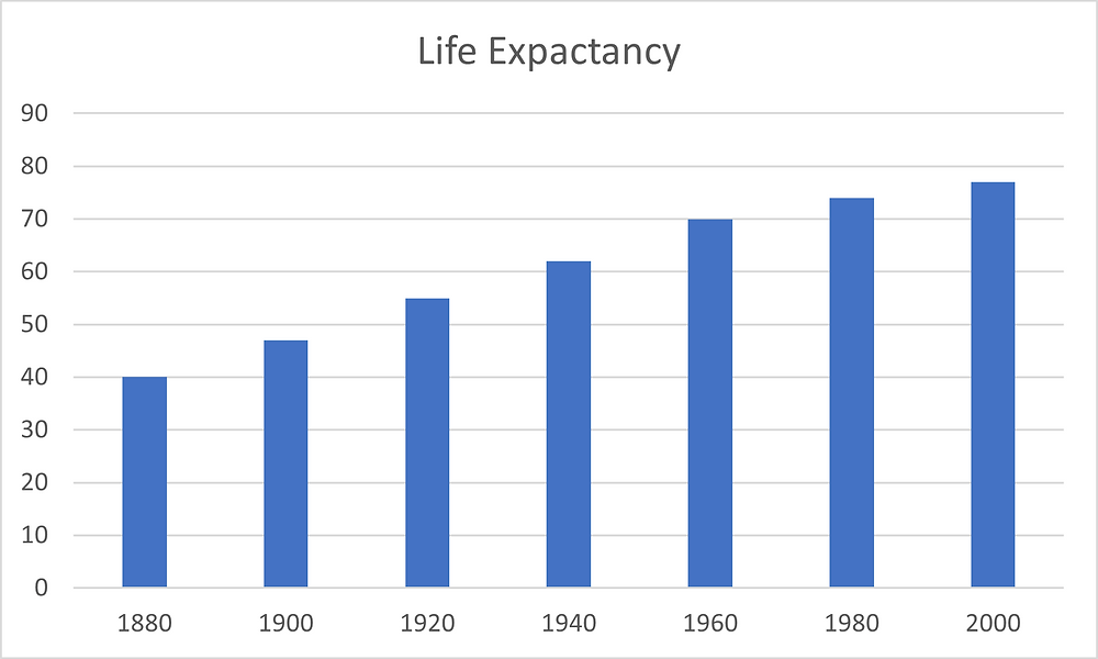 Data provided by https://www.statista.com/statistics/1040079/life-expectancy-united-states-all-time/