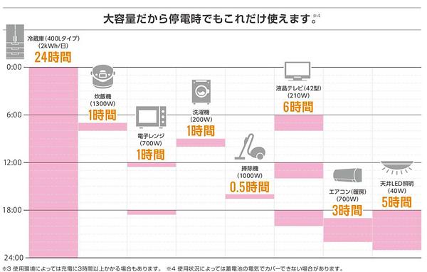 蓄電池_大容量説明.png
