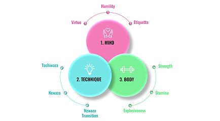 Three Key Characteristics of a Successfu